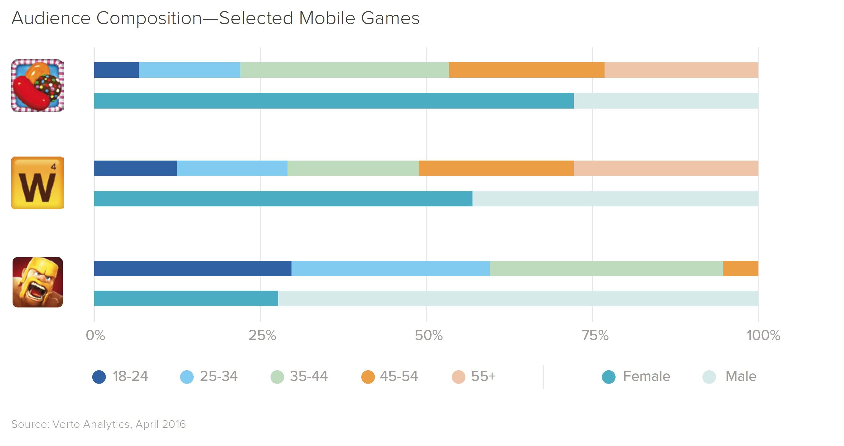 mobile game audience