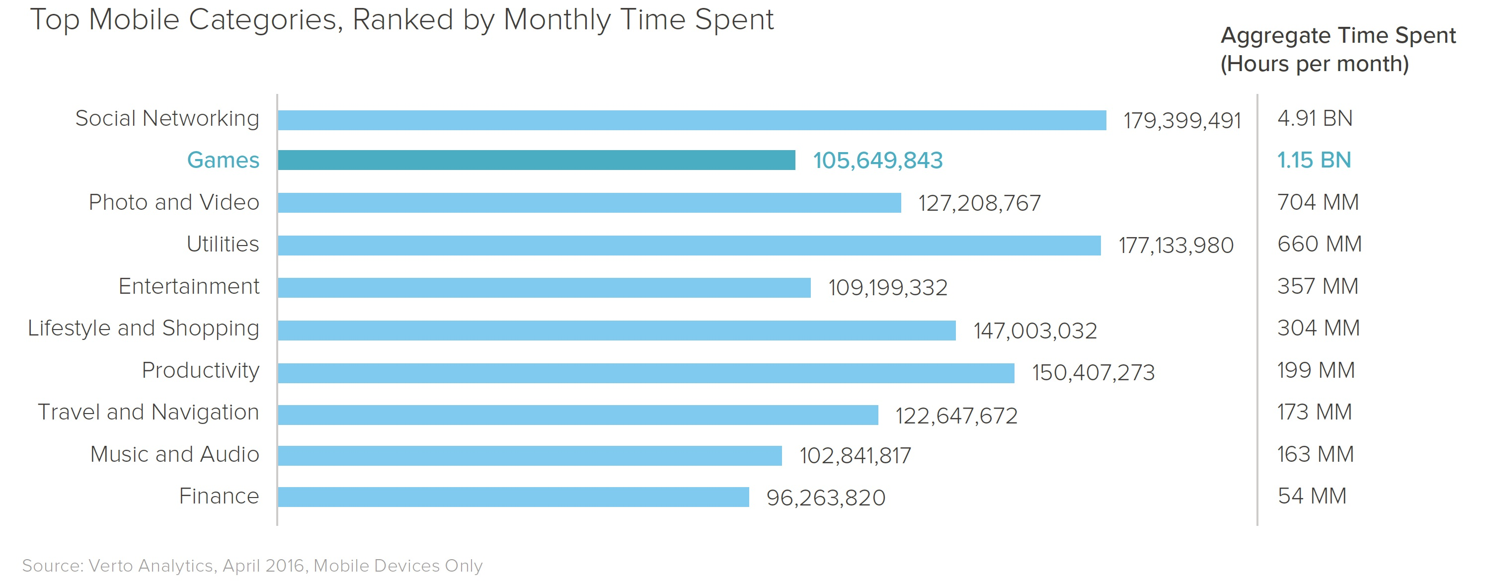 top mobile app categories by time spent