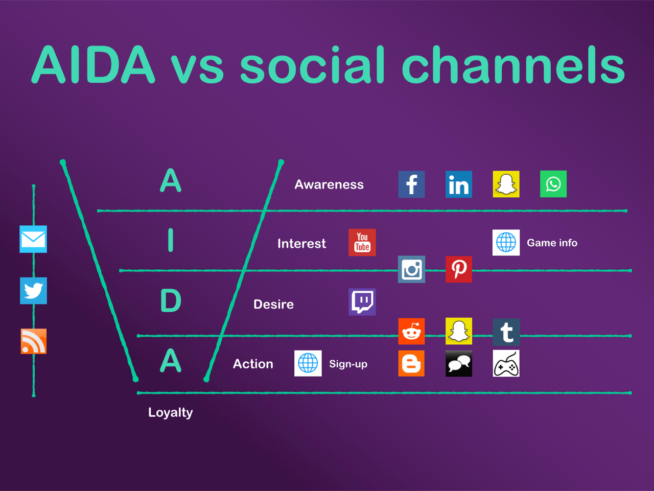 social channels interation